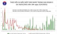 Vietnam reporta 9 nuevos casos importados de covid-19