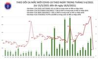 Sáng 18/6, có 81 ca mắc COVID-19 mới tại TP.HCM và Bắc Giang