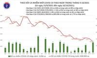 Ngày 10/10, Việt Nam có 3.513 người mắc COVID-19, giảm 999 ca