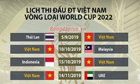 Kết quả bốc thăm vòng loại World Cup 2022 khu vực châu Á