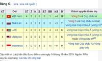 Vòng loại World Cup 2022: Việt Nam vươn lên dẫn đầu Bảng G ở lượt đấu thứ 4