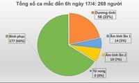 Việt Nam không ghi nhận thêm ca mắc COVID-19 trong vòng 24 giờ