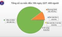 Việt Nam ghi nhận thêm 7 ca mắc COVID-19 là chuyên gia nước ngoài