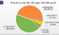 Việt Nam có thêm 14 bệnh nhân mắc COVID-19
