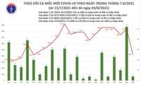 Sáng 4/8, có thêm 4.271 ca mắc COVID-19, nhiều nhất ở TP.HCM và Bình Dương