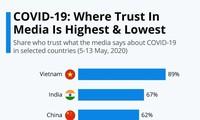 ดัชนีความเชื่อมั่นต่อสื่อมวลชนในการรายงานข่าวเกี่ยวกับโควิด -19 ของเวียดนามอยู่ในระดับสูงที่สุด