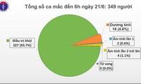 เวียดนามไม่พบผู้ติดเชื้อโรคโควิด -19 รายใหม่เป็นวันที่ 66 ติดต่อกัน