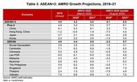 เศรษฐกิจของอาเซียน +3 จะฟื้นตัวในรูปแบบตัว U