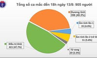 Vietnam reports 905 COVID-19 cases as of Thursday