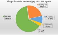 新冠肺炎疫情:越南第268号病例为少数民族妇女