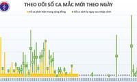 33 días consecutivos sin nuevas infecciones en la comunidad en Vietnam