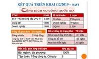 Vietnam impulsa aplicación de servicios en línea y gobierno digital