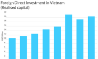 Fitch Ratings ระบุเศรษฐกิจเวียดนามเป็นจุดเด่นของภูมิภาคเอเชีย-แปซิฟิก