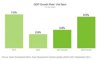 ADB ประเมินในเชิงบวกเกี่ยวกับศักยภาพของเศรษฐกิจเวียดนามในระยะกลางและระยะยาว