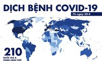 No new COVID-19 cases in Vietnam, but 228,000 deaths worldwide