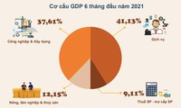 Vietnam's GDP grows 5.64% in first half of 2021