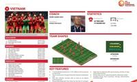 Lob für Quang Hai und Tien Linh aus AFC-Fachleuten