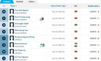 Zehn teuerste Fußballspieler von Hoang Anh Gia Lai: Tuan Anh und Xuan Truong führen die Rangliste an