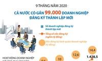 Fast 99.000 neu registrierte Unternehmen in den ersten neun Monaten 2020