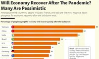 Most Vietnamese believe Vietnam will recover quickly after COVID-19