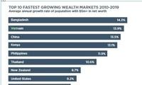 Vietnam ranks 2nd in top 10 fastest growing wealth markets
