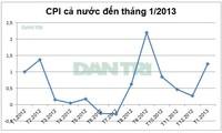 ดัชนีราคาผู้บริโภคซีพีไอเดือนมกราคมเพิ่มขึ้นร้อยละ1.25