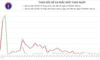 9月1日,越南无新增新冠肺炎确诊病例