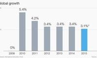OECD senkt Prognose über Wachstum der Weltwirtschaft 2016