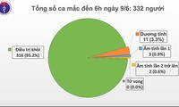 Vietnam reports no new COVID-19 community transmission in 54 days