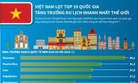 세계관광기구, 2019년 가장 많은 외국인 관광객을 맞이한 국가 명단 발표