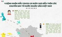 베트남, 코로나 19 확진자 4명 추가 발생 발표