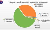 6개 성시에서 코로나19 확진자 30명 추가 발생, 베트남 누적확진자 620명