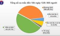 Covid-19 : le bilan s'élève à 905 cas et 20 décès