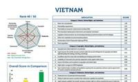 Le Vietnam à la 40e position en termes d'Indice mondial de propriété intellectuelle