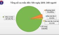 Việt Nam hiện còn 16 ca dương tính với virus SARS-CoV-2
