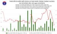 Trưa 21/6: Thêm 90 ca mắc COVID-19, TP HCM nhiều nhất với 63 ca