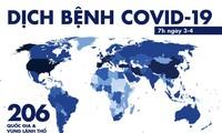 จำนวนผู้ติดเชื้อไวรัส SARS-CoV-2 ทั่วโลกเพิ่มขึ้นเป็นกว่า 1ล้านราย