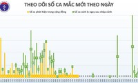 เป็นวันที่ 33 ติดต่อกันที่เวียดนามไม่พบผู้ติดเชื้อโรคโควิด-19 ในประเทศ