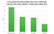 Bamboo Airways, 베트남 최고의  항공 정시율 보여