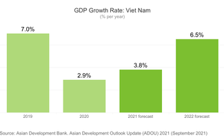 ADB optimistic about Vietnam's middle, long term economic prospect