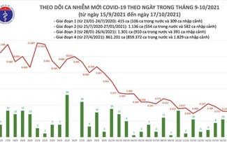 Covid-19: Le Vietnam a dépisté 3.193 nouveaux cas en 24h