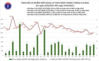 Situasi Wabah Covid-19 di Vietnam Per 19 September