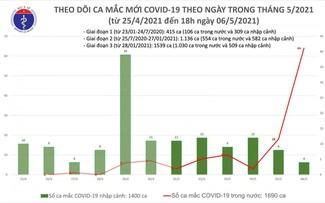 Bộ Y tế cho biết, tính từ 6h đến 18h ngày 6/5, Việt Nam có 60 ca mắc COVID-19 mới, trong đó có 56 ca trong n