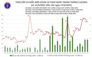 6 giờ qua, có thêm 212 ca mắc COVID-19 trong nước