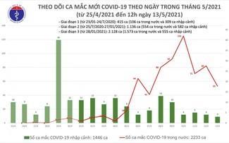 Trưa 13/5, Việt Nam có thêm 21 ca mắc COVID-19 trong khu vực cách ly