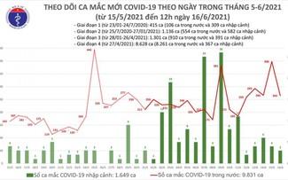 6 giờ qua, Việt Nam có 176 ca mắc COVID-19 mới, riêng Bắc Giang 128 ca