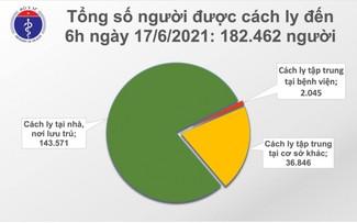 Sáng 17/6, có thêm 158 ca mắc COVID-19 trong nước tại 7 tỉnh, thành