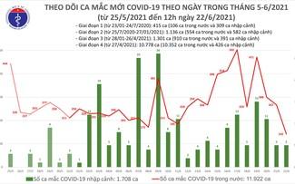Việt Nam ghi nhận 100 ca mắc COVID-19 mới trong 6 giờ qua