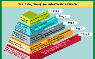 Thành phố Hồ Chí Minh triển khai các phương án hỗ trợ các ca bệnh điều trị kịp thời