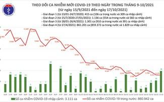 Số ca mắc và tử vong do COVID-19 tại Việt Nam tiếp tục giảm